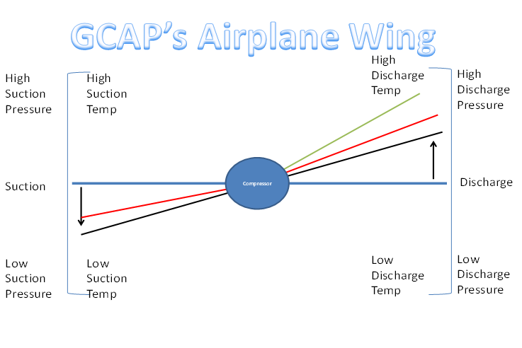GCAP's Airplane Wing