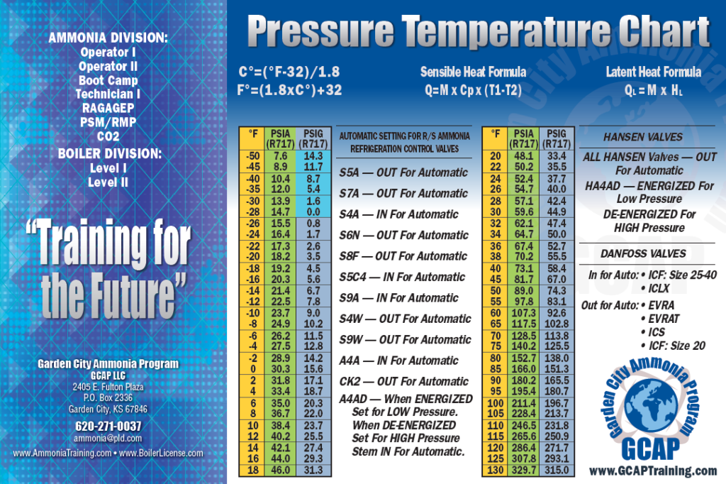 R 717 Pressure Temperature Poster Garden City Ammonia